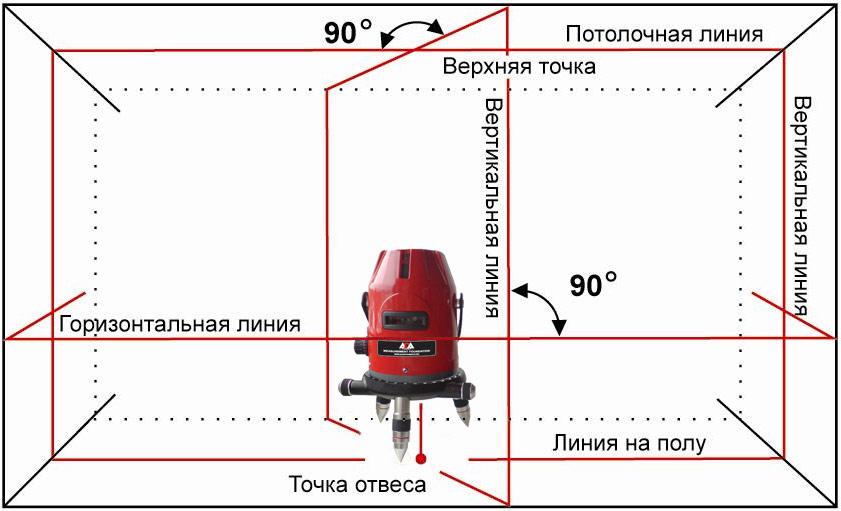 Лазерный нивелир 4D MULTILINER